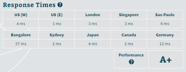 SiteGround's Server response time