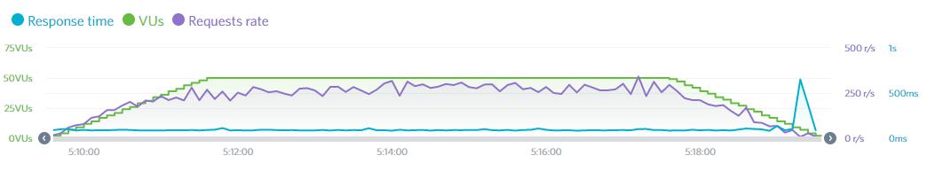 SiteGround Test on loadimpact